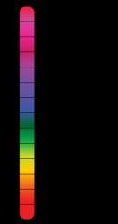 The pH of different items (Illustration: Edward Stevens)